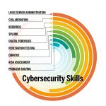 A list of essential cybersecurity skills