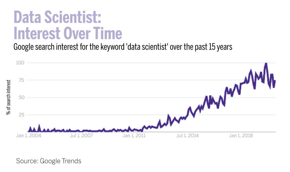 Growing interest in data science over time