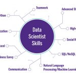 Chart listing the most useful data scientist skills