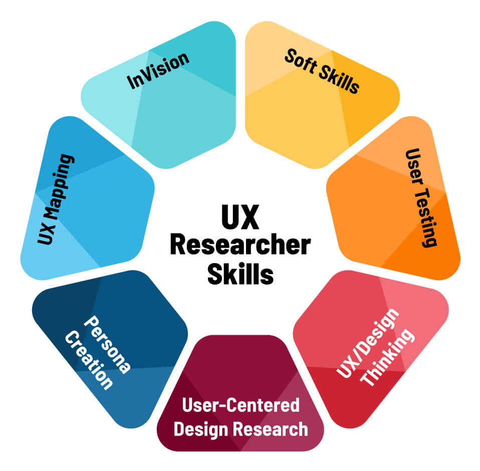 The top skills UX researchers need