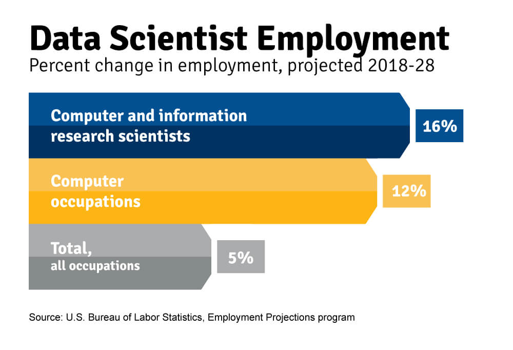 Projected change in data scientist employment
