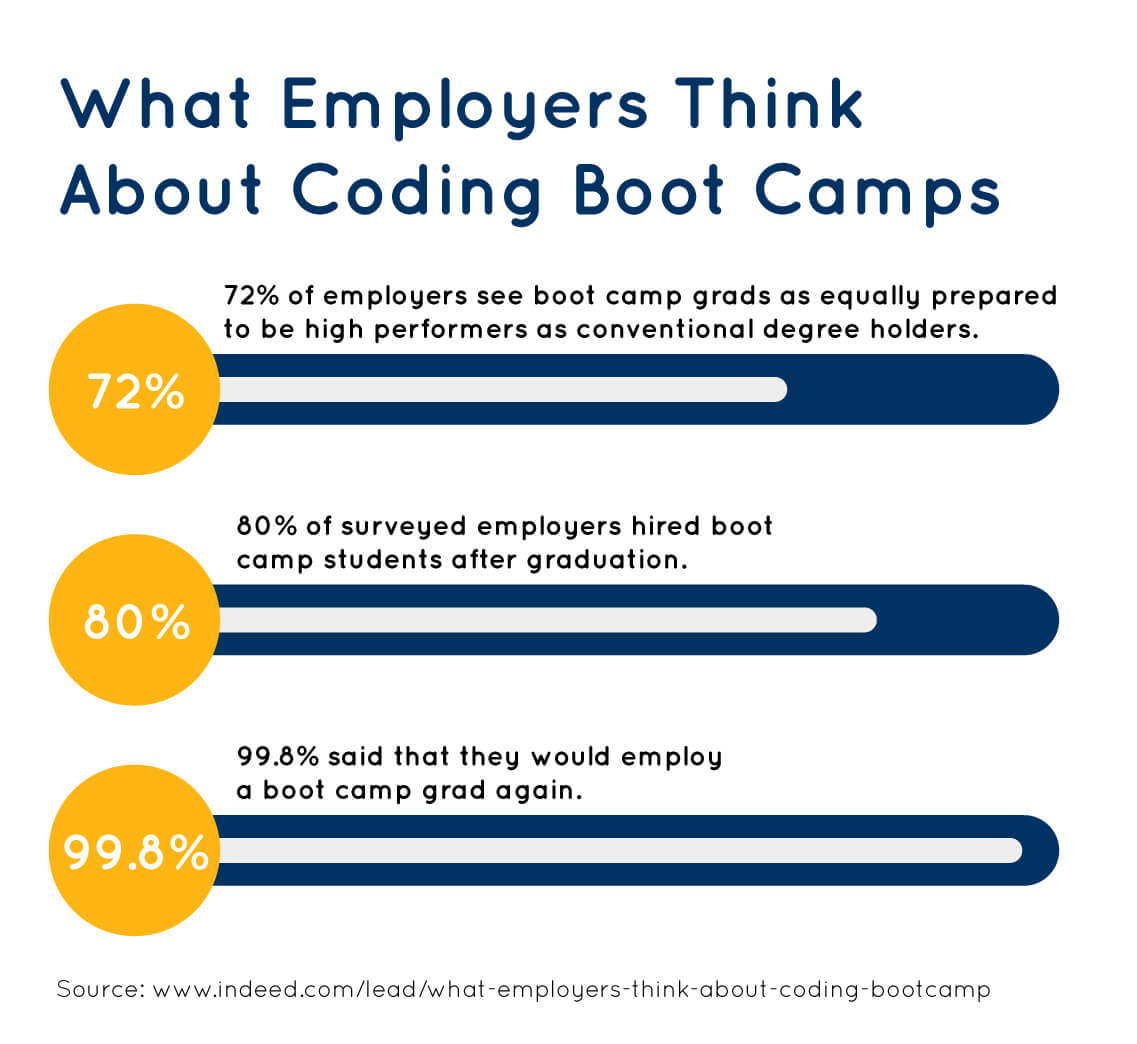 Statistics showing what employers think about coding boot camp graduates