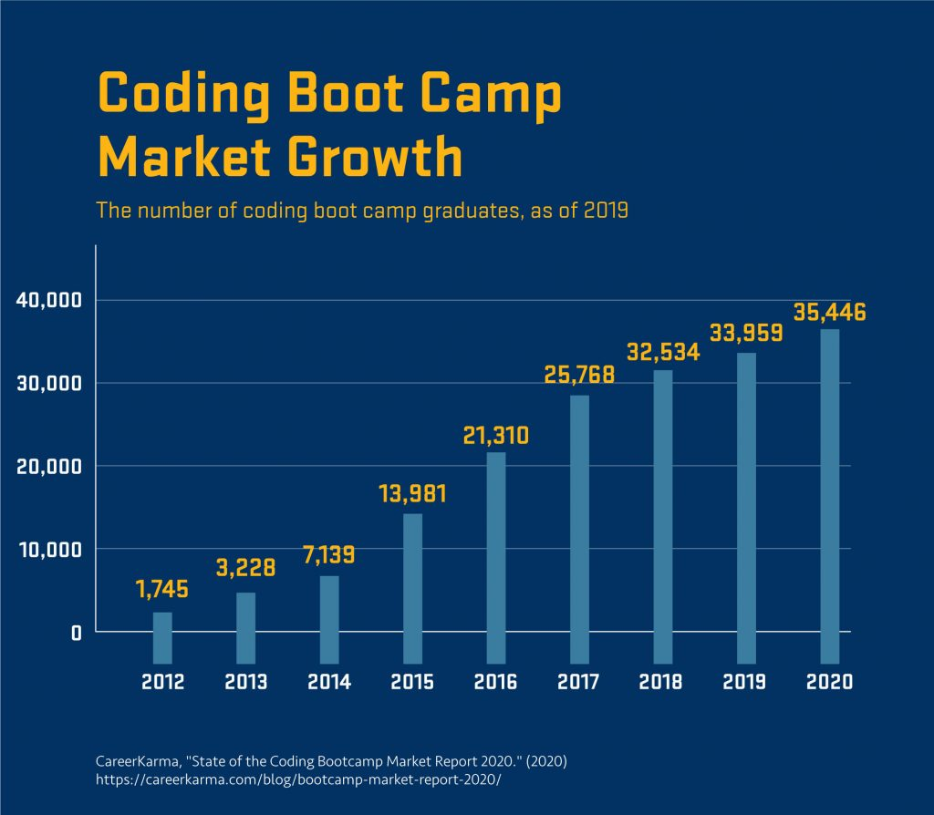 Chart showing the growth of boot camp graduates