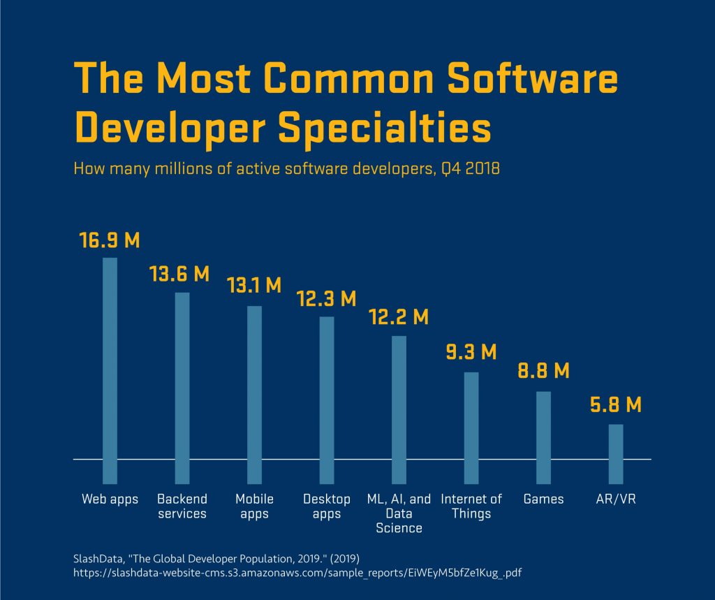 Graph of the most common software developer specialties