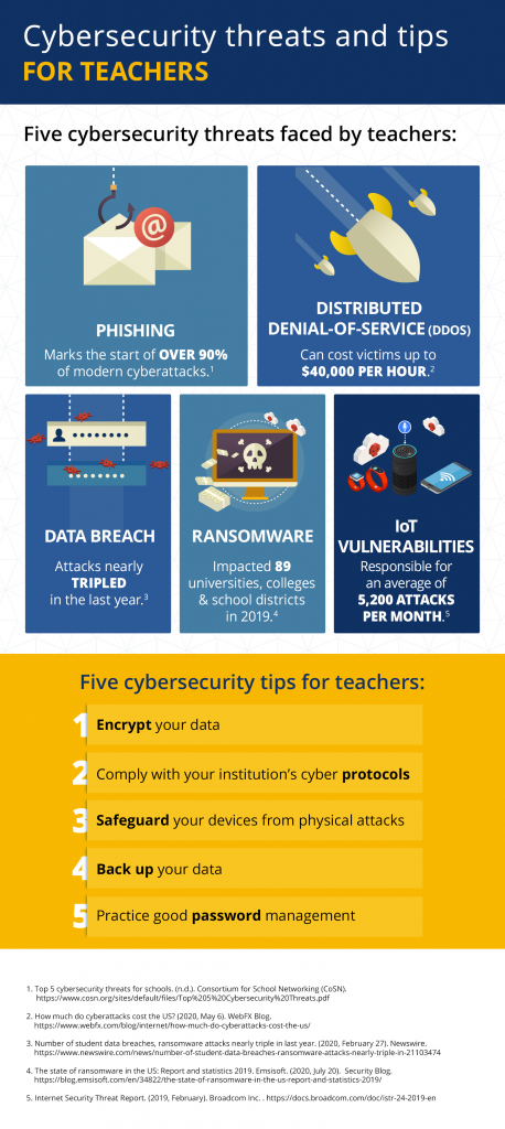 cybersecurity for teachers