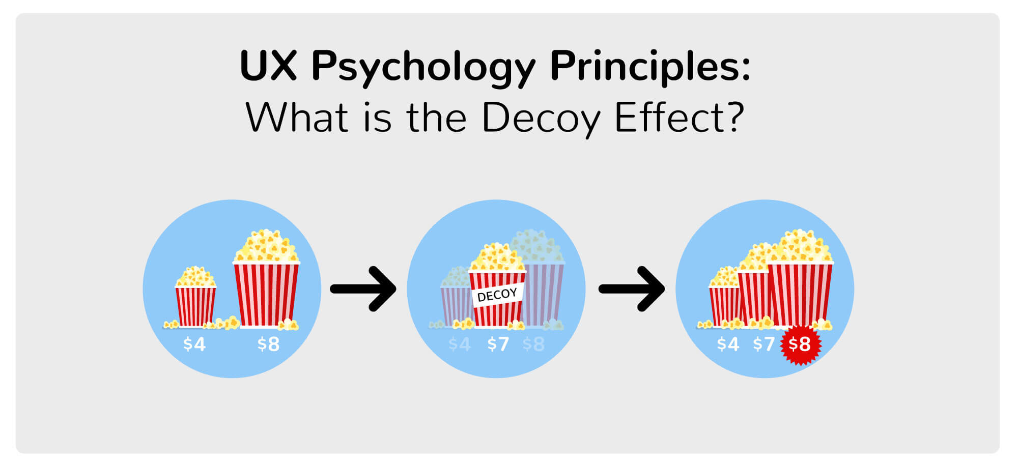 A graphic showing the UX psychology principle called the decoy effect