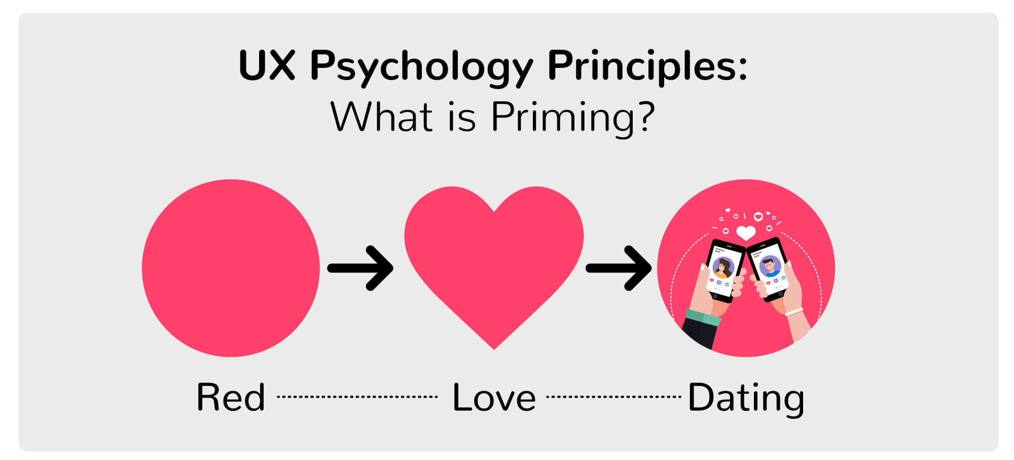 A graphic showing the UX psychology principle called priming