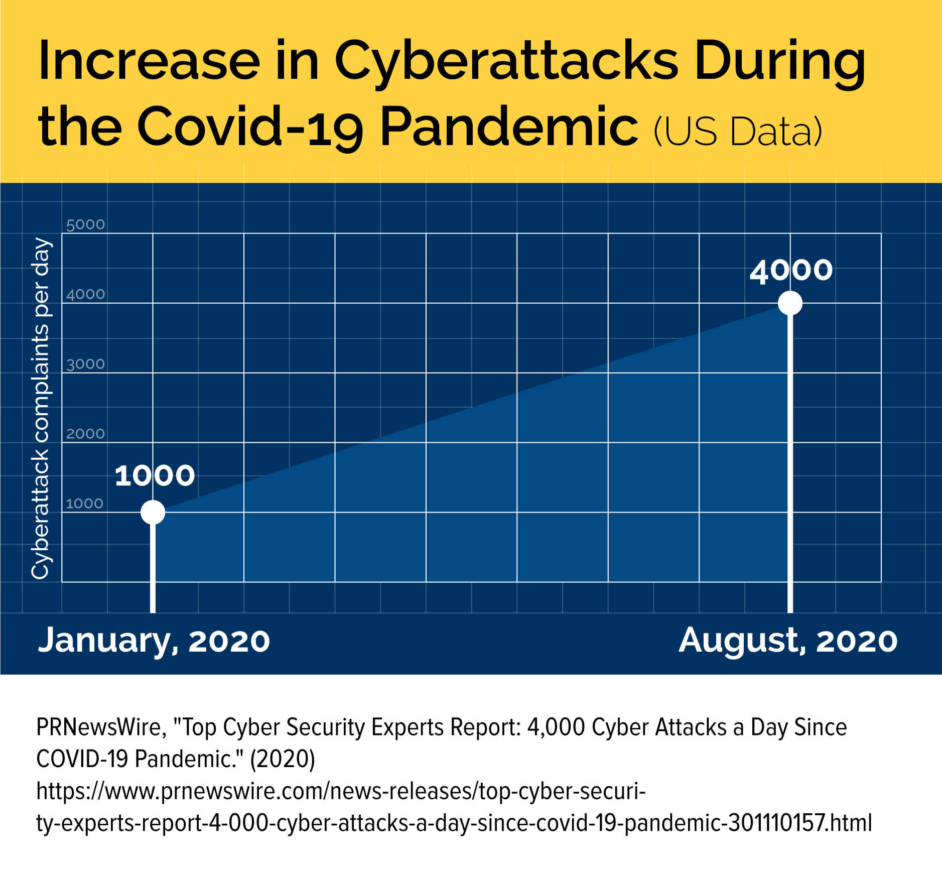 A chart showing the increase in cyberattacks during the COVID-19 pandemic.