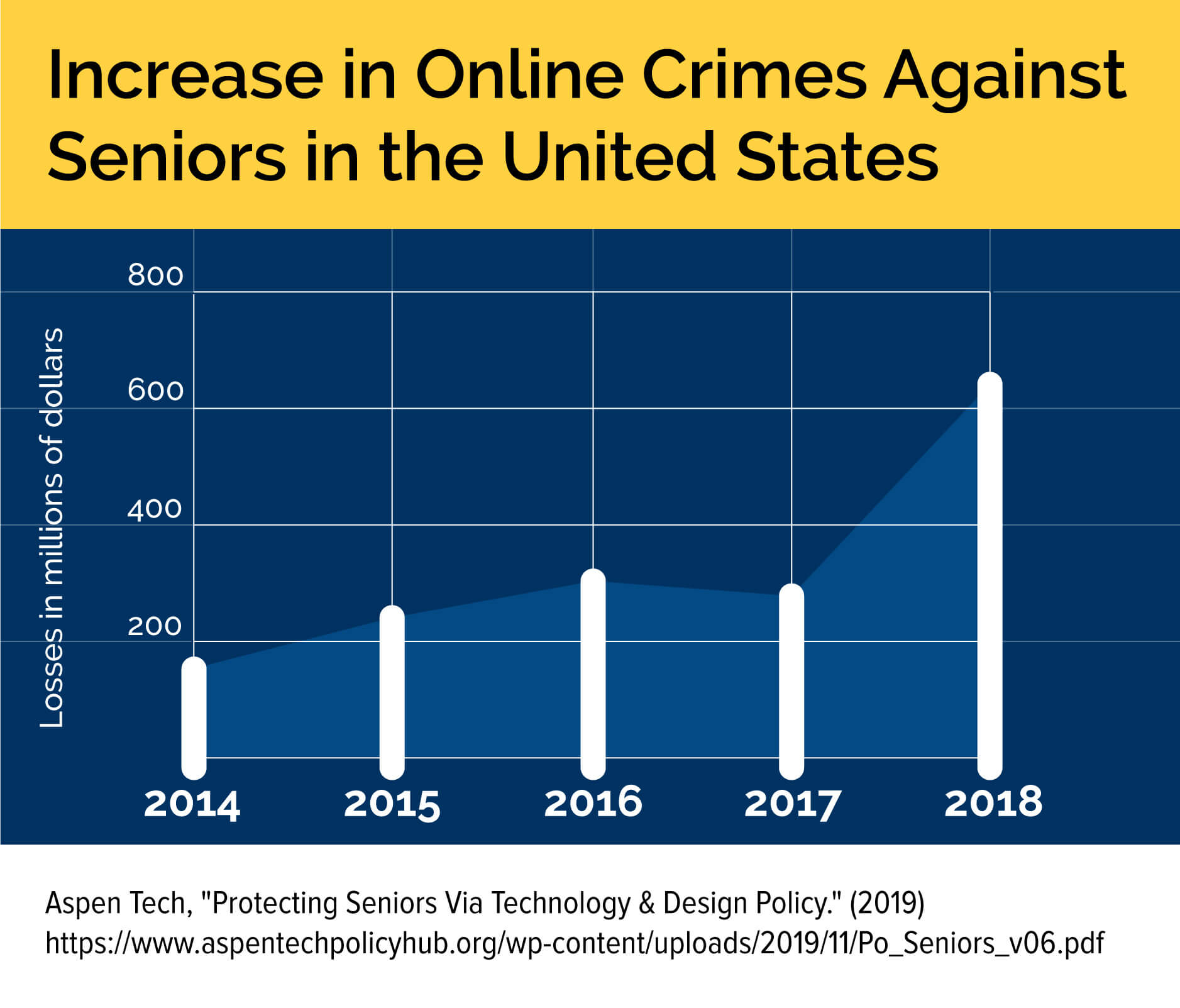A graph showing the recent increase in online crimes against older adults in the United States.