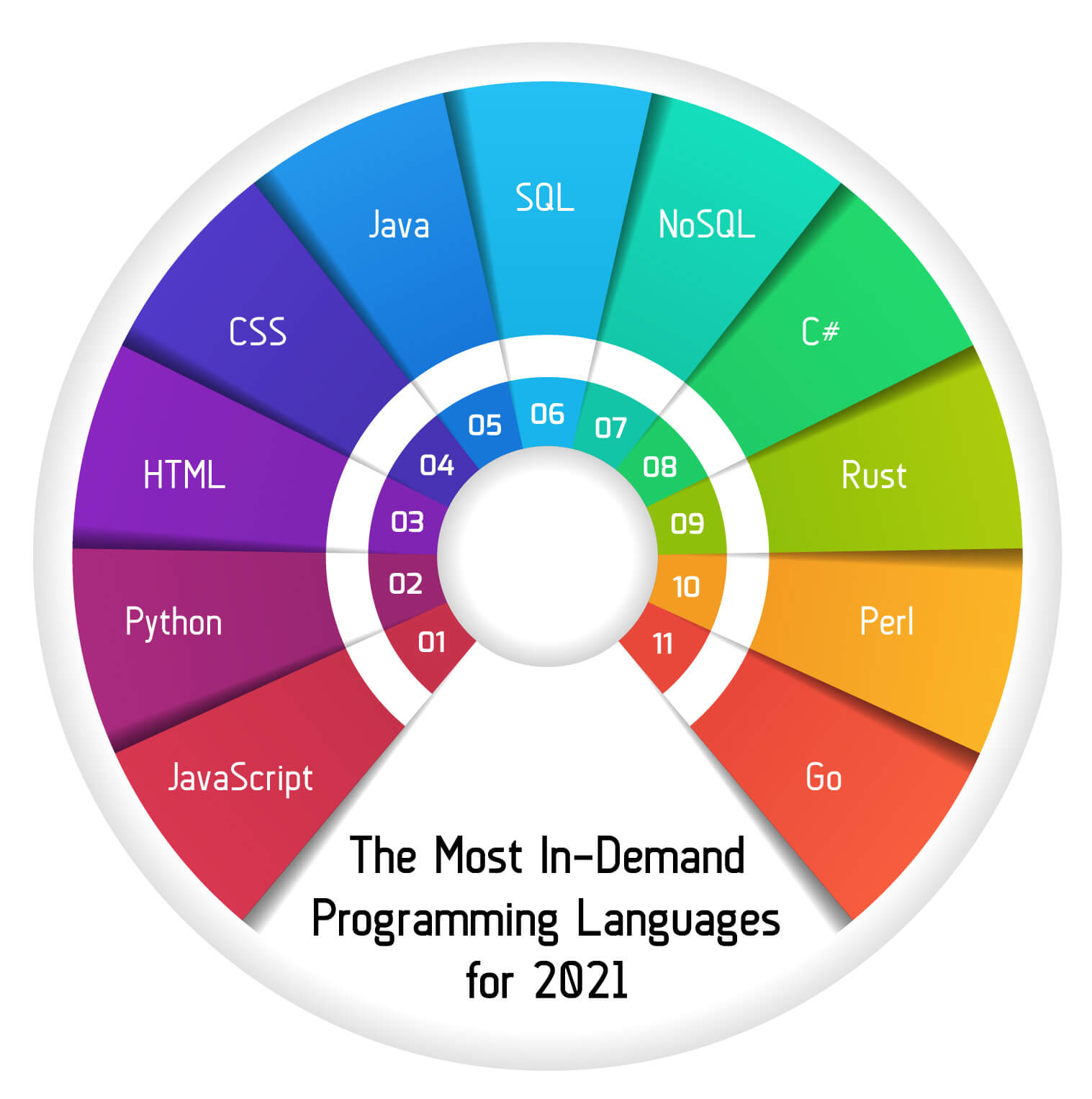 A ranking of the most in-demand programming languages in 2021