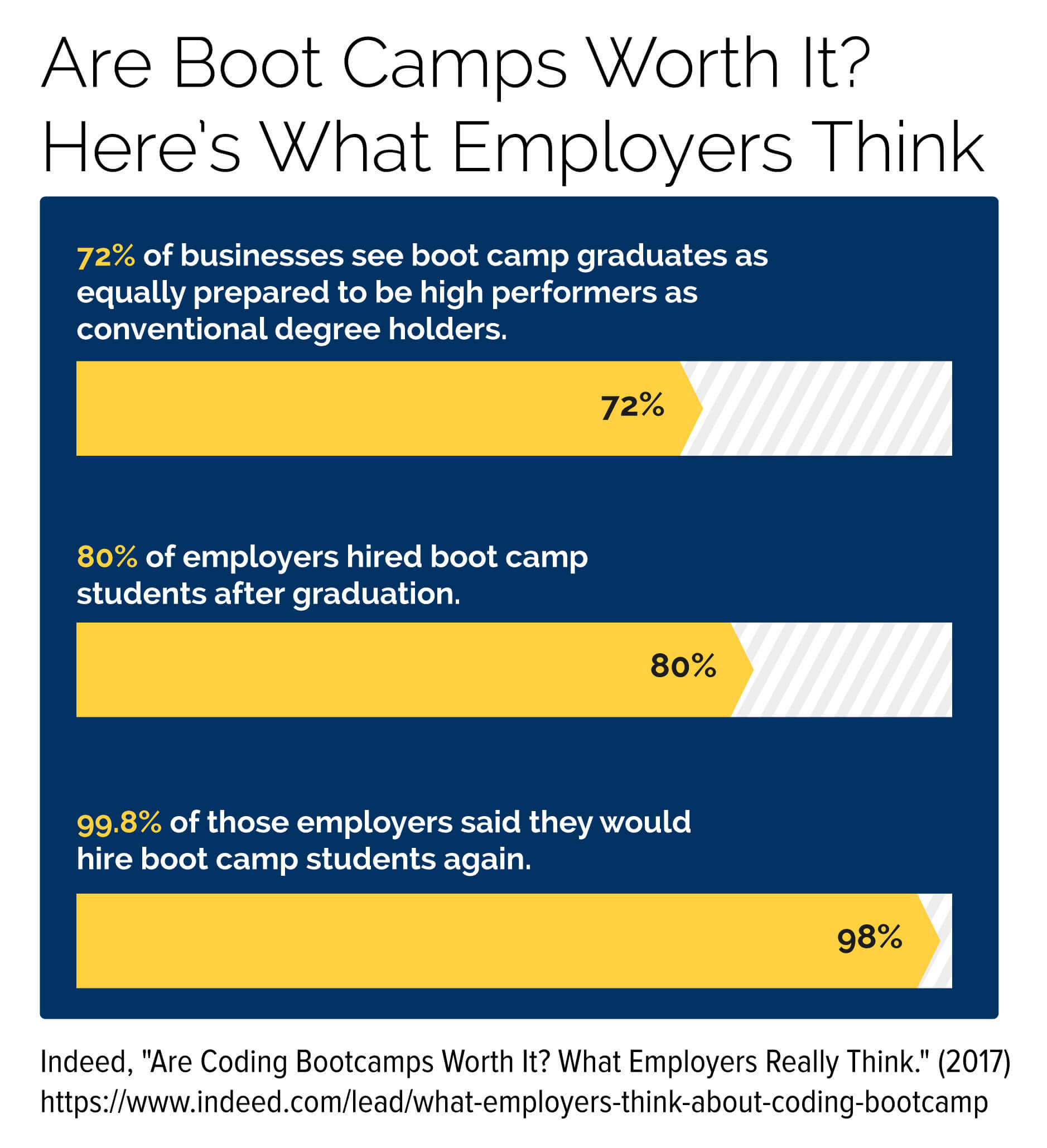 Data that shows what employers think of boot camp graduates