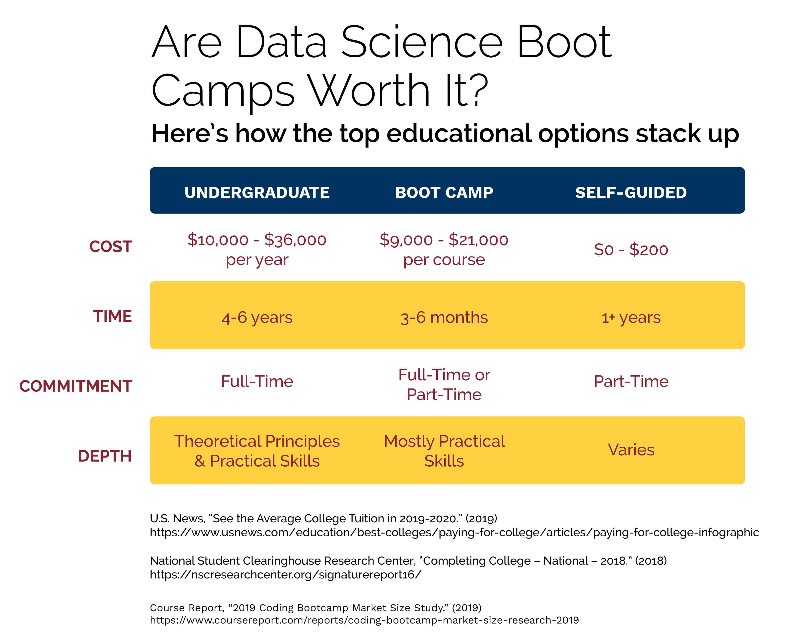 A chart that shows how data science boot camps compare to other educational options