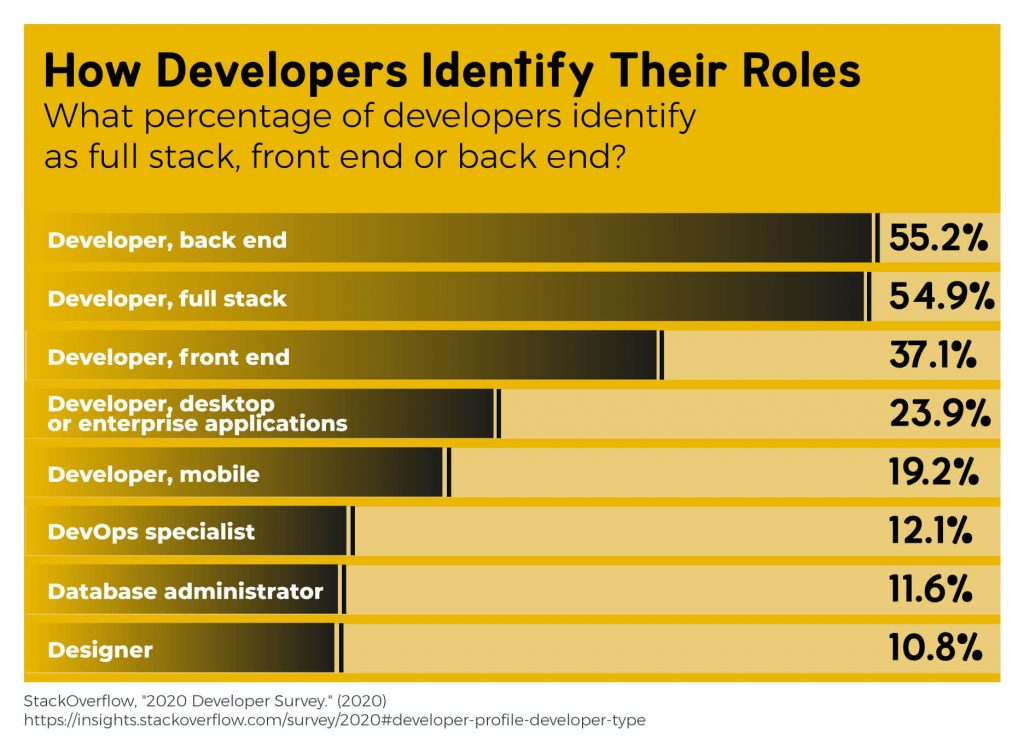 What percentage of software developers identify as full stack, front end, back end, etc.