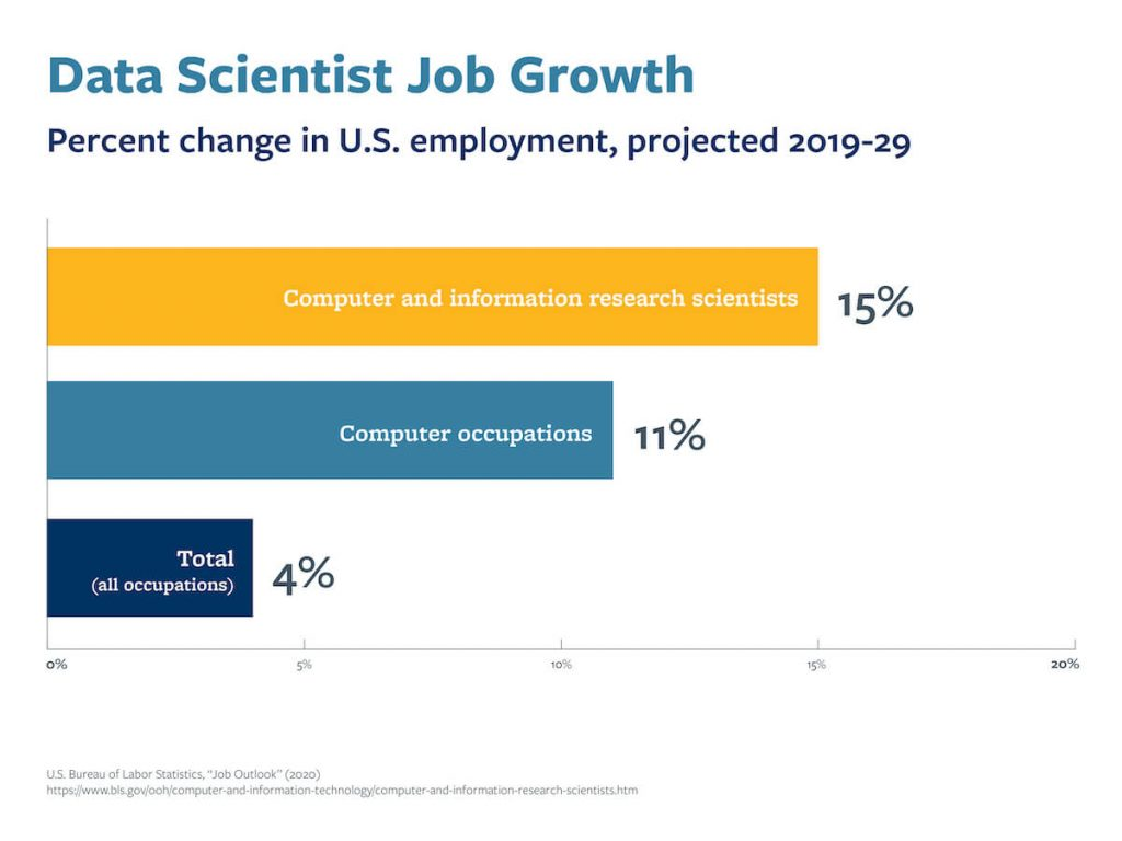 A graph that shows the projected job growth for data scientists from 2019–2029.