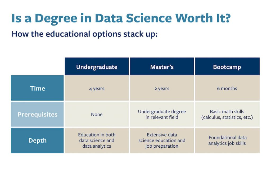 A chart that compares undergraduate, master's and bootcamp options for learning data science skills.
