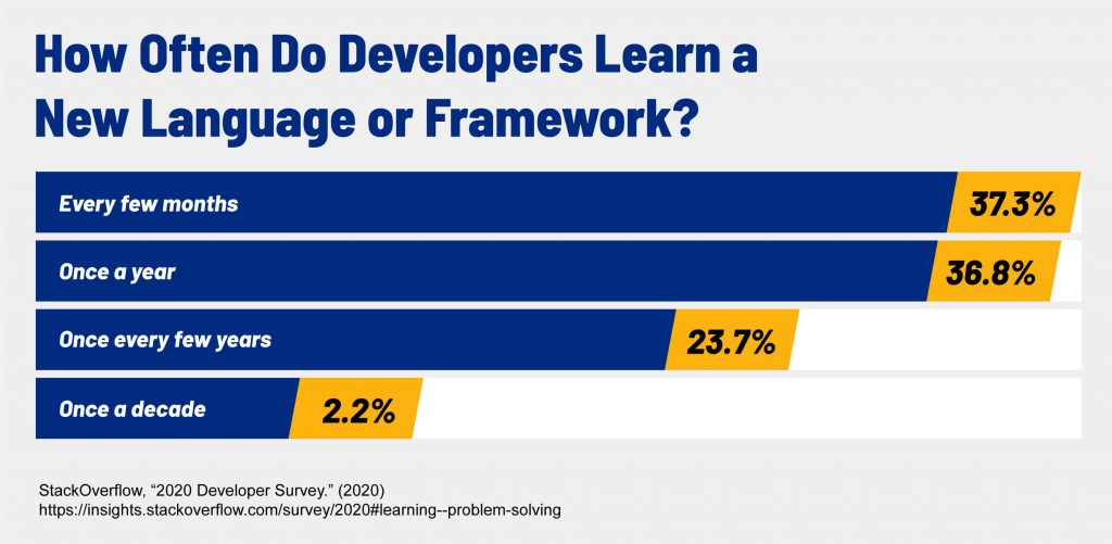A chart that shows how often developers learn a new language or framework.