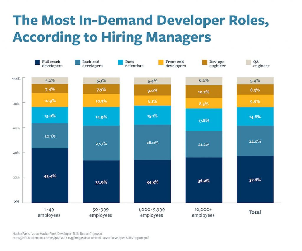 A graph that shows the most in-demand developer roles, according to hiring managers.
