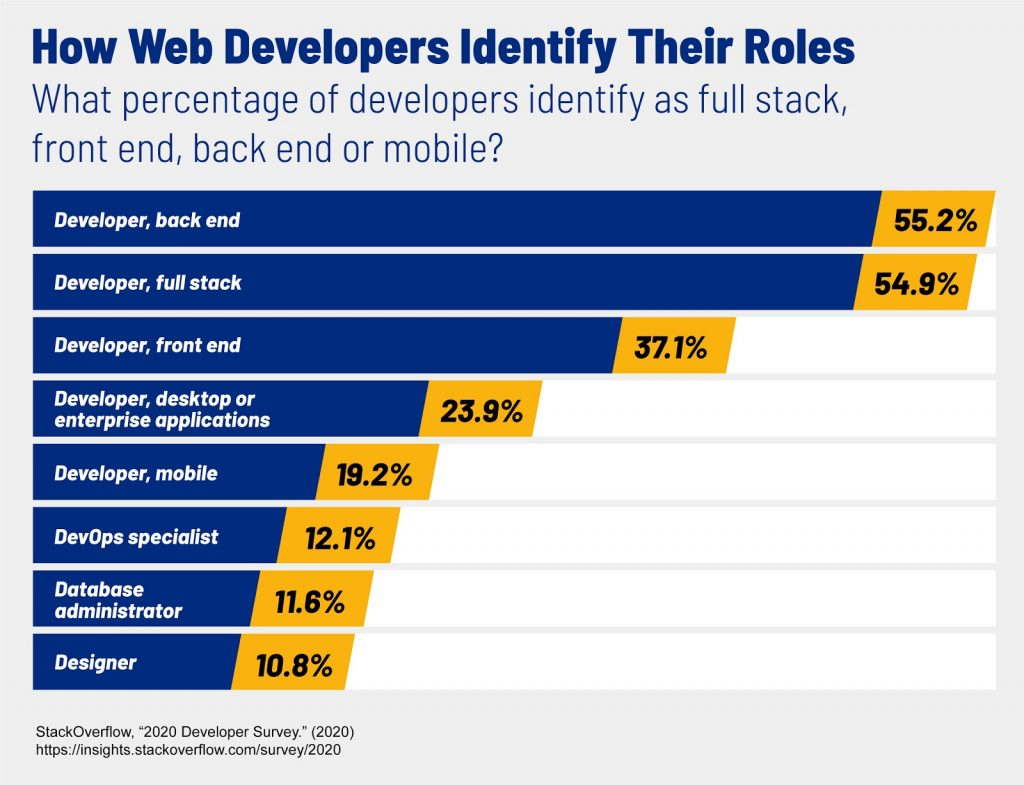 A chart that shows the percentage of developers who identify as different specialities, like full stack, back end or front end.
