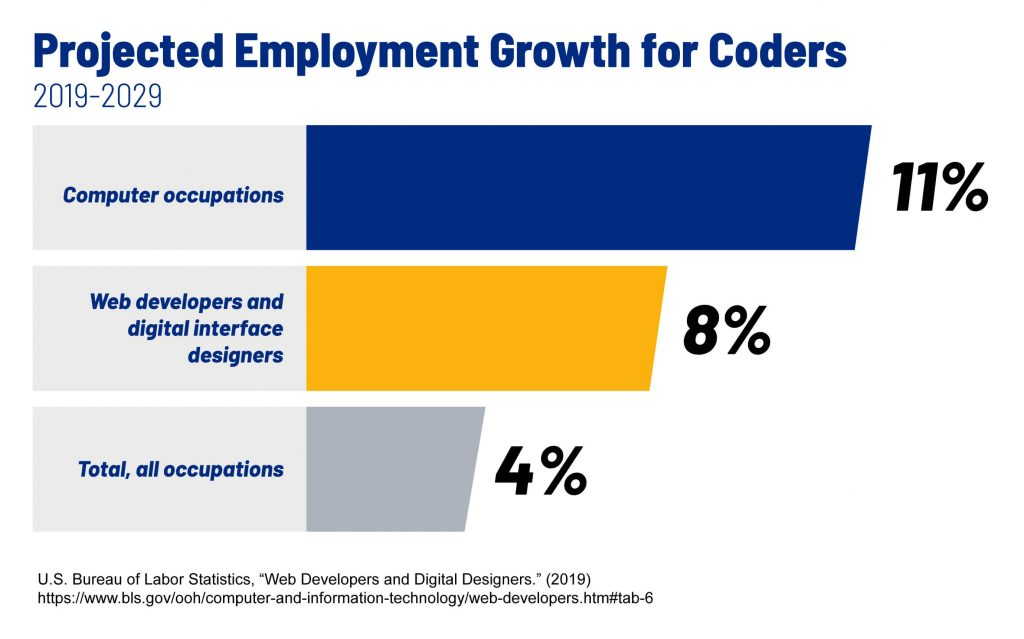 Data from the U.S. Bureau of Labor Statistics that show projected employment growth for coders, 2019-2029.