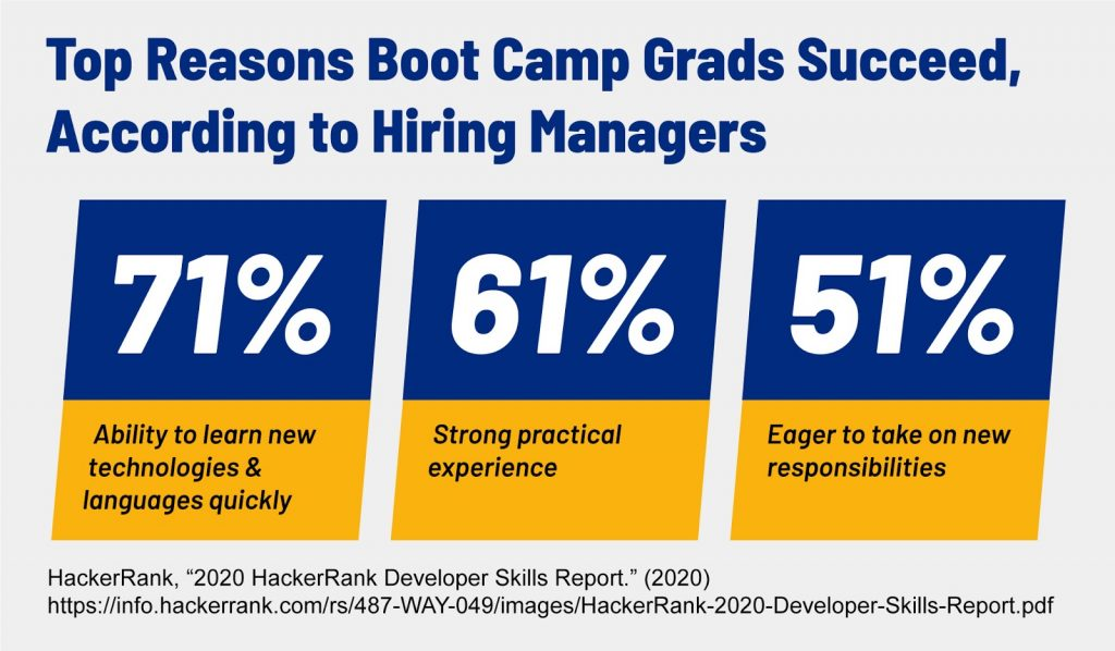 Statistics that show the top reasons why boot camp graduates succeed, according to hiring managers.