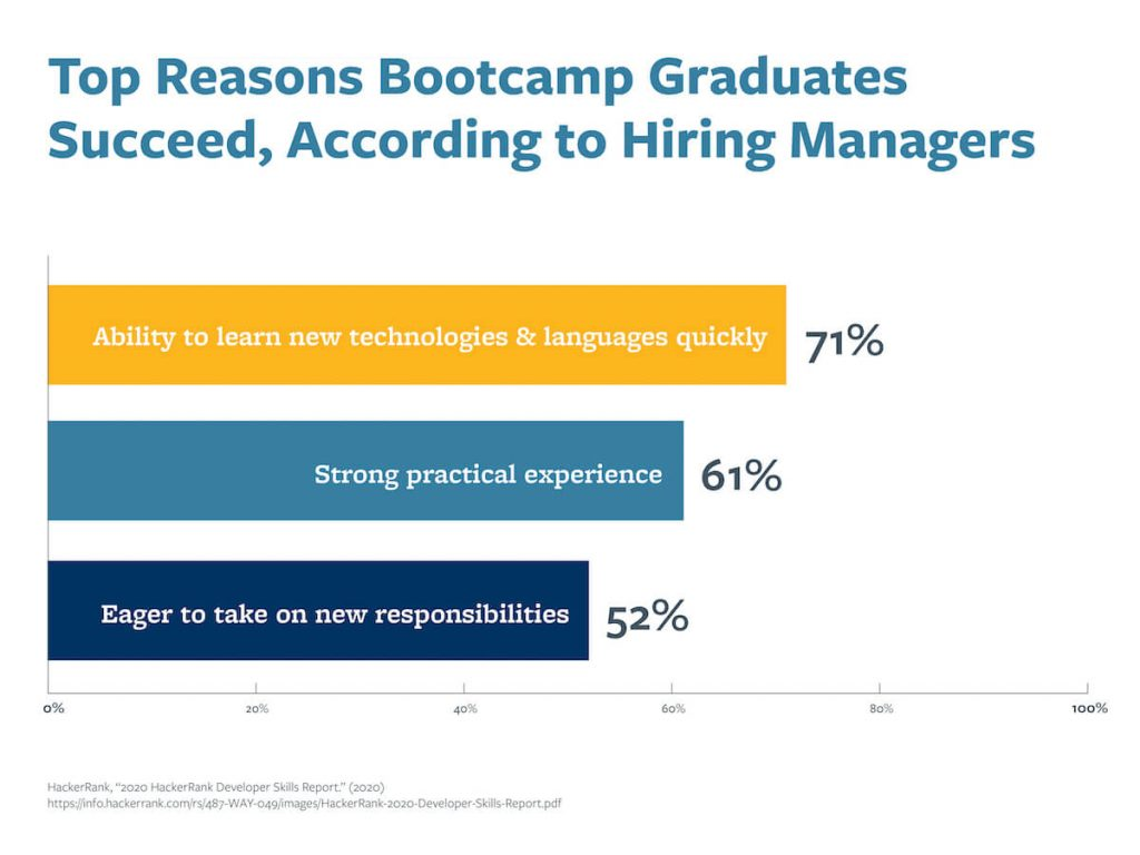 A chart that shows the top reasons bootcamp graduates succeed, according to hiring managers.