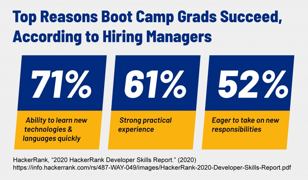 A graph that shows the top reasons bootcamp graduates excel, according to hiring managers.