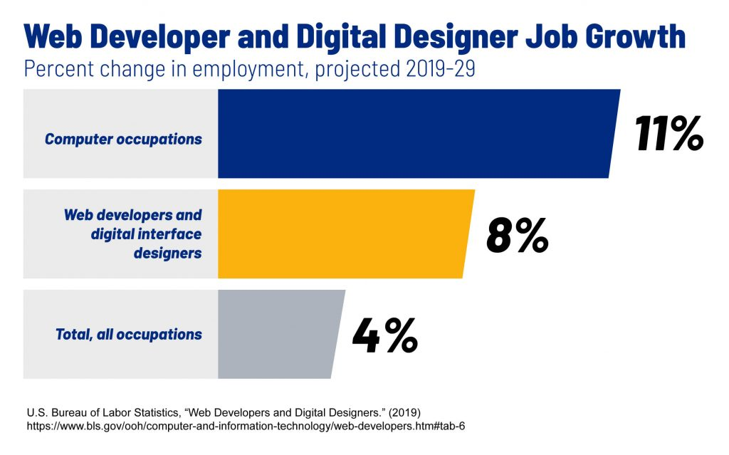 A graph that shows the projected job growth for web developers and digital designers.