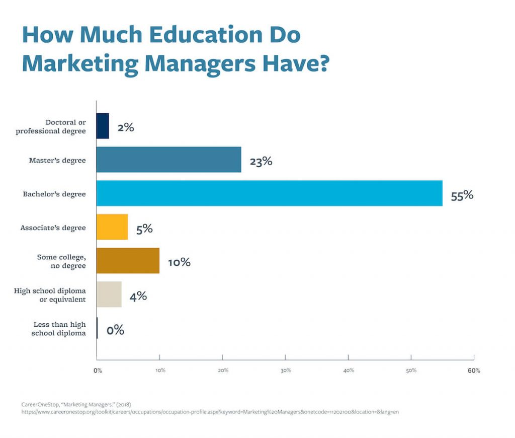 A chart that shows how much education marketing managers have.