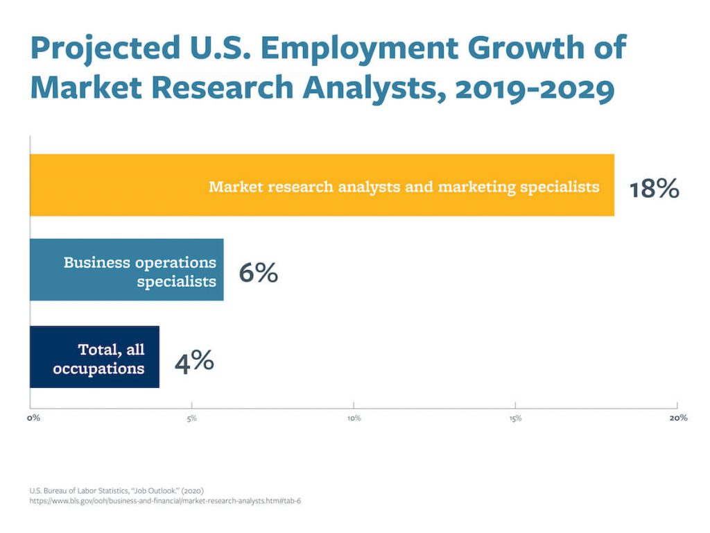 A chart that shows the projected U.S. employment growth of market research analysts from 2019–2029