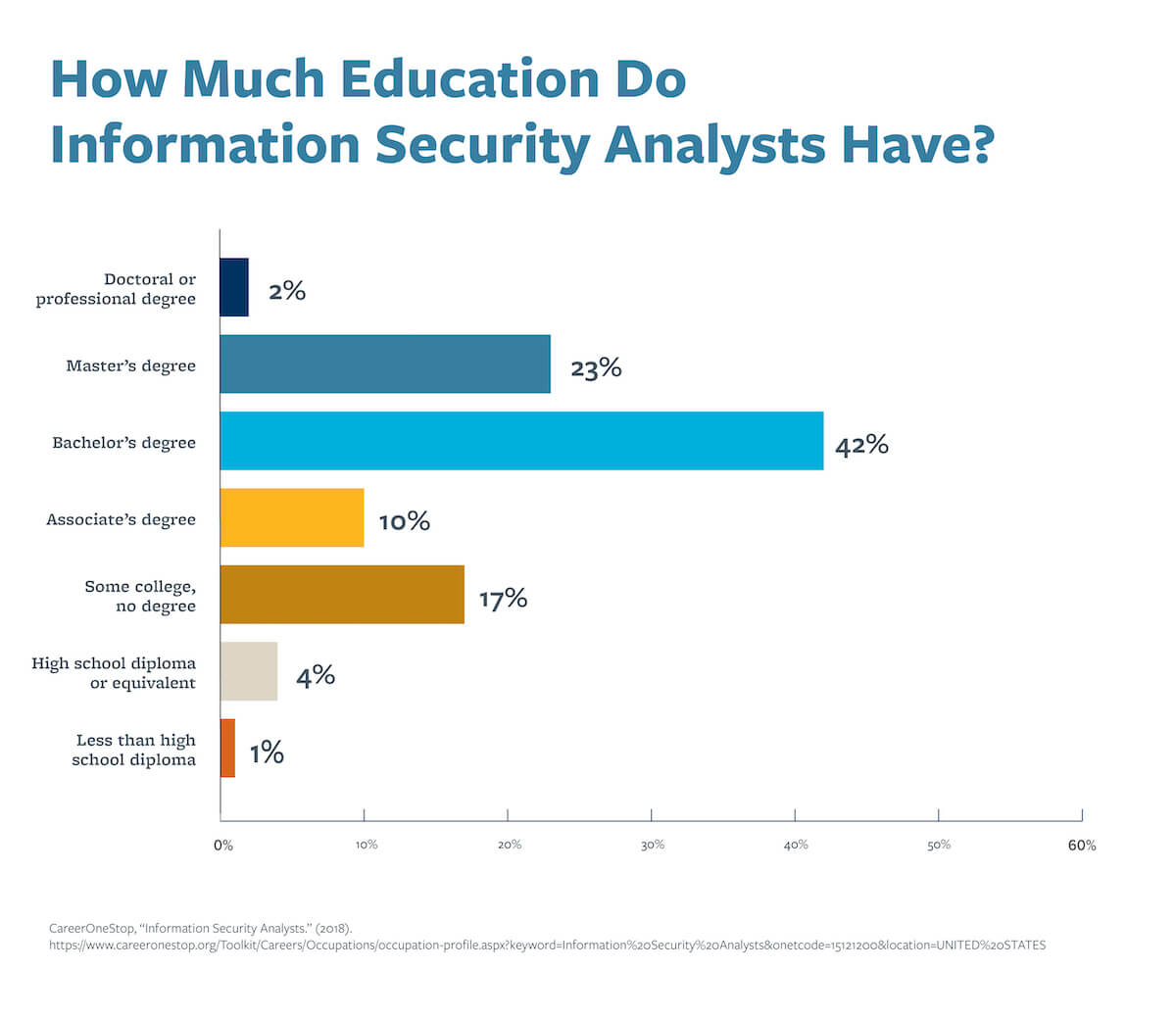 A chart that shows how much education cybersecurity analysts have.