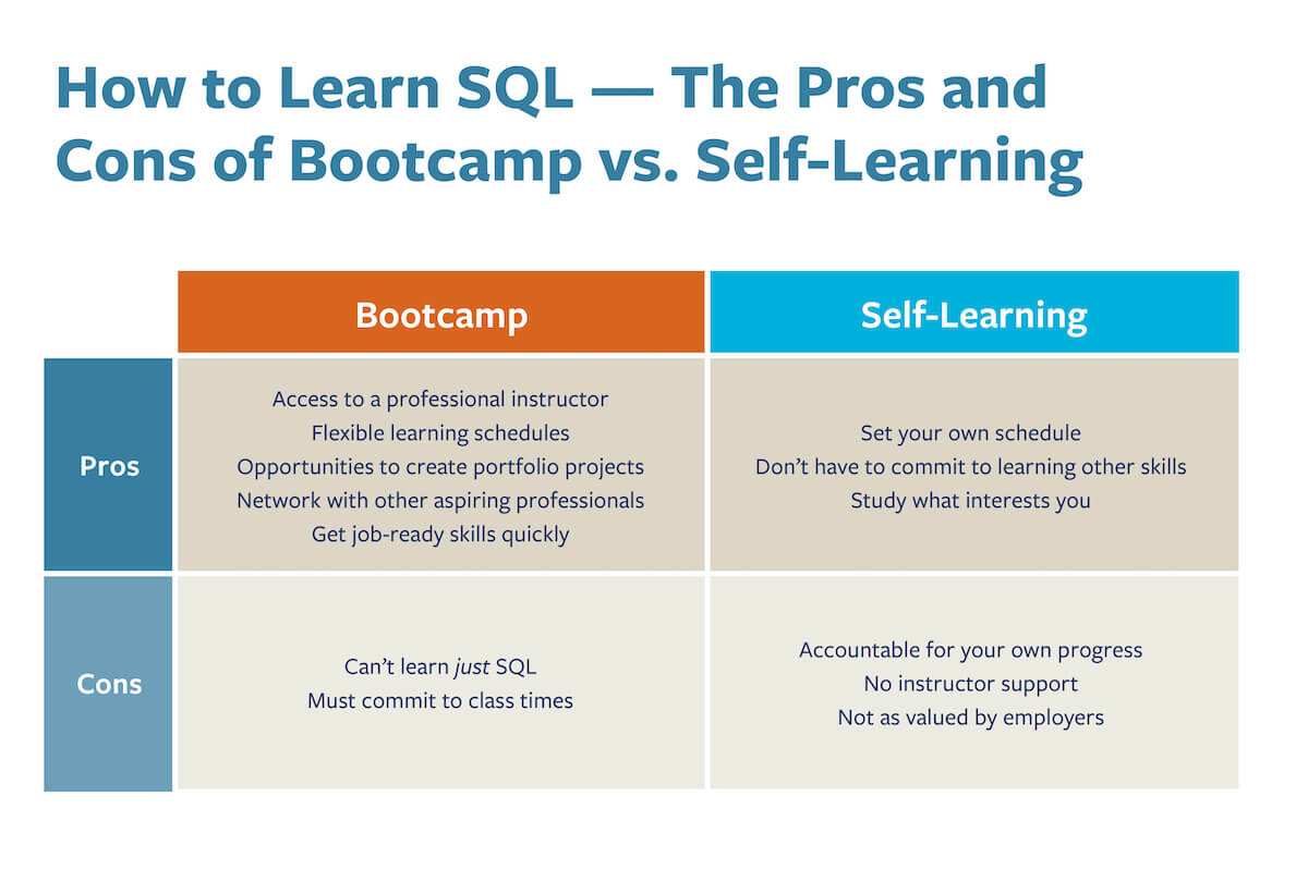 A chart that compares the pros and cons of learning SQL in a bootcamp environment vs. self-learning.