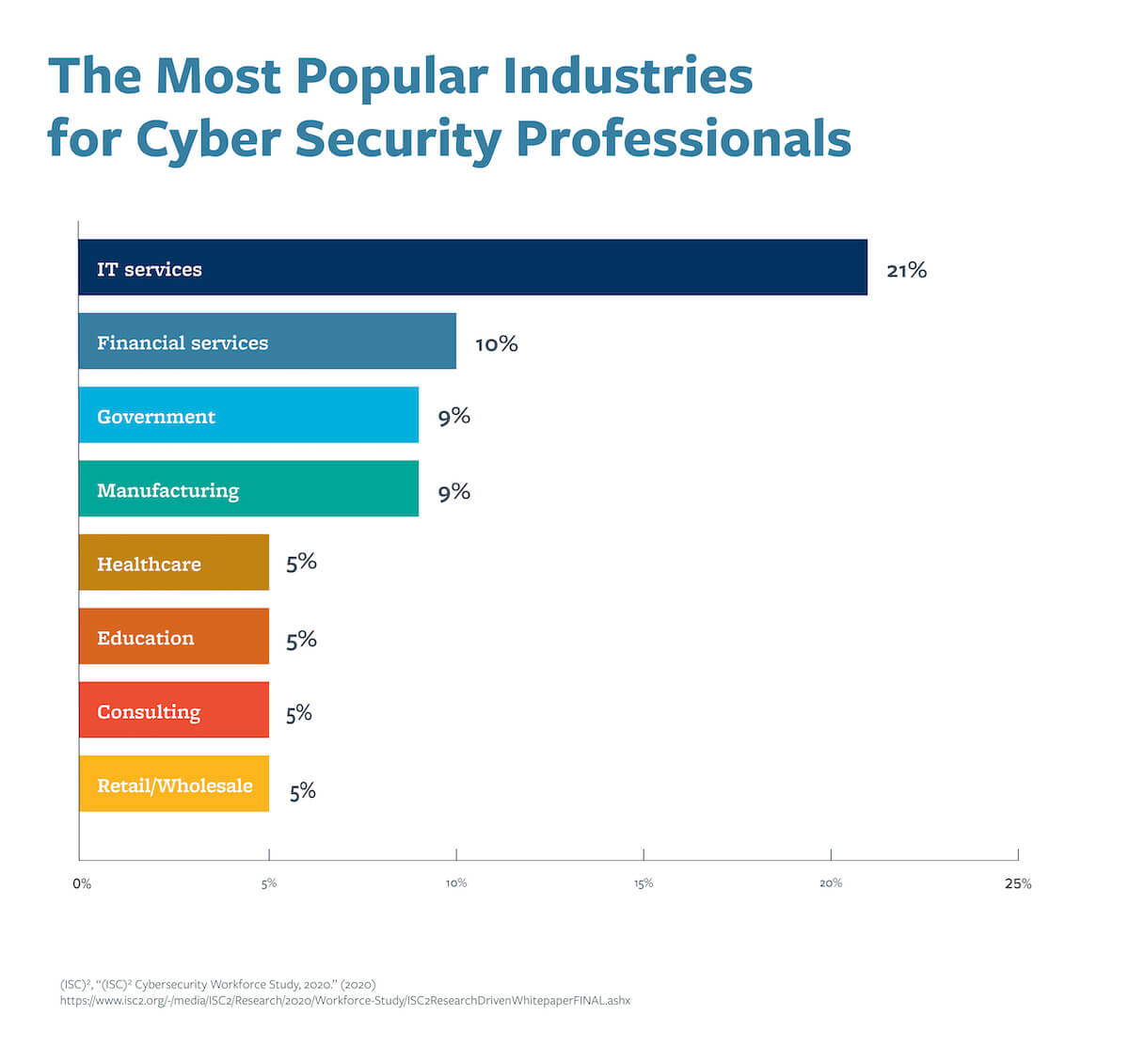 A graph that compares the most popular industries for cybersecurity professionals.