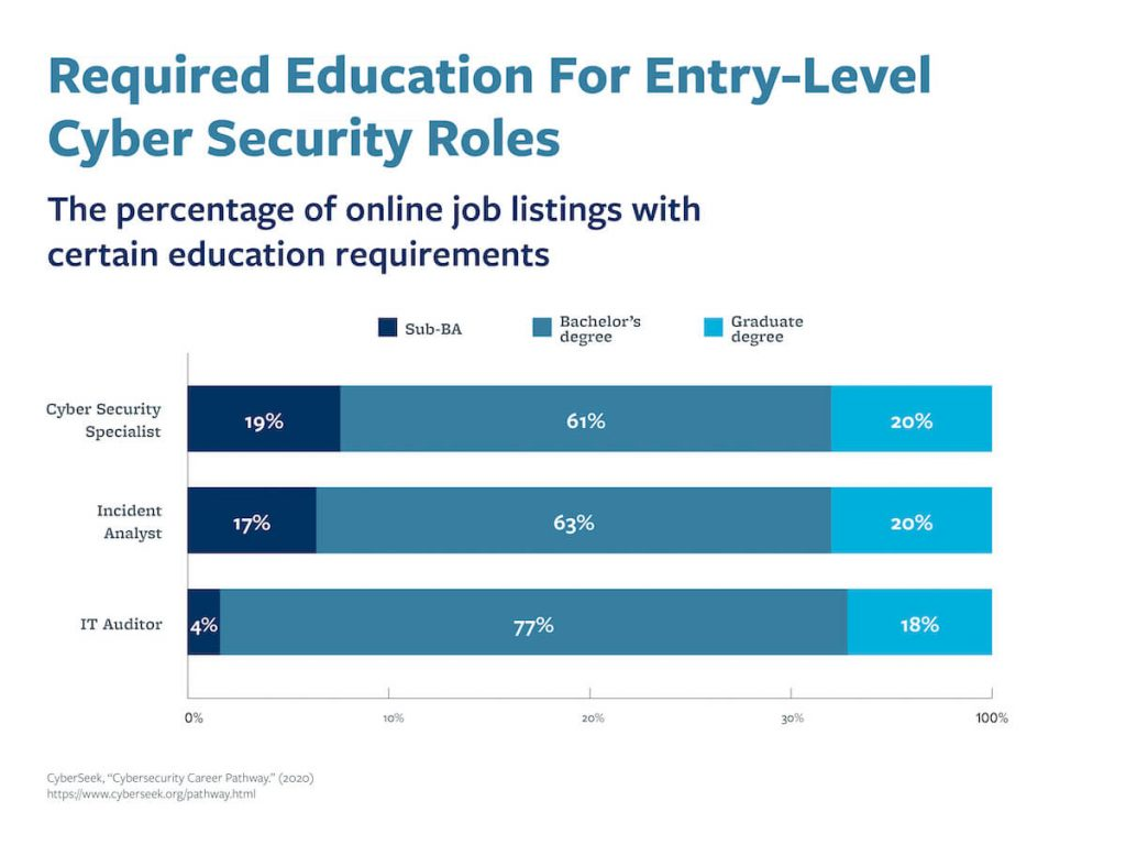 A graph that shows the percentage of online job listings for entry-level cybersecurity roles with certain education requirements.