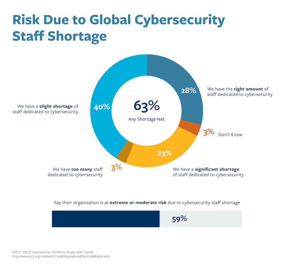 A chart that shows the global cybersecurity staff shortage and the risks associated with that shortage.