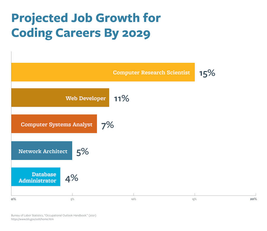 A chart depicting the projected job growth of coding careers by 2029.