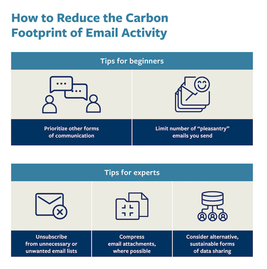 A chart that provides tips to reduce the carbon footprint of your email activity.