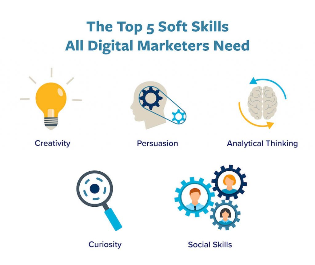 A graphic representing the top 5 soft skills all digital marketers should possess.
