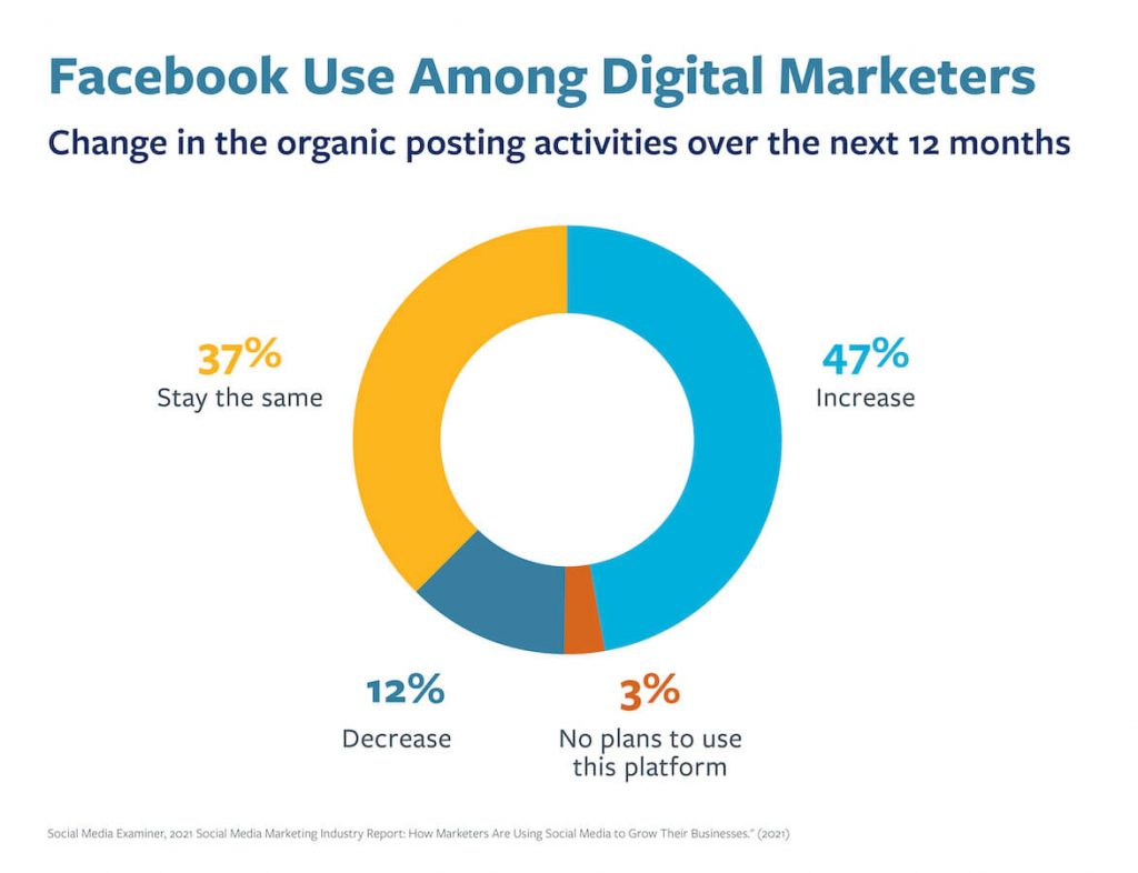 A chart highlighting the percentage of digital marketers using Facebook.