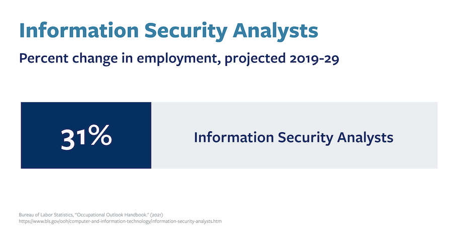 a graphic displaying the projected job growth of Information Security Analysts through 2029.
