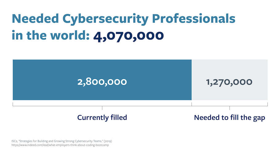 a chart showing how many cybersecurity professionals are needed in the world, including how many positions are currently filled vs. how many are needed to fill the gap.